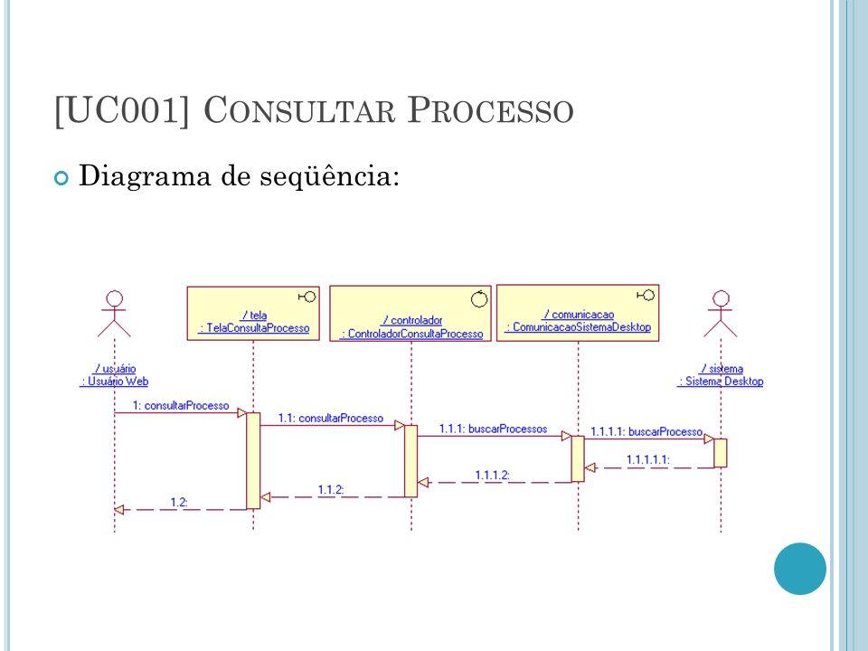 [UC001] C ONSULTAR P ROCESSO Diagrama de seqüência: