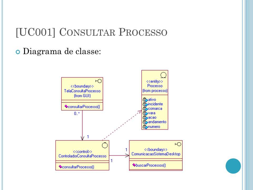[UC001] C ONSULTAR P ROCESSO Diagrama de classe: