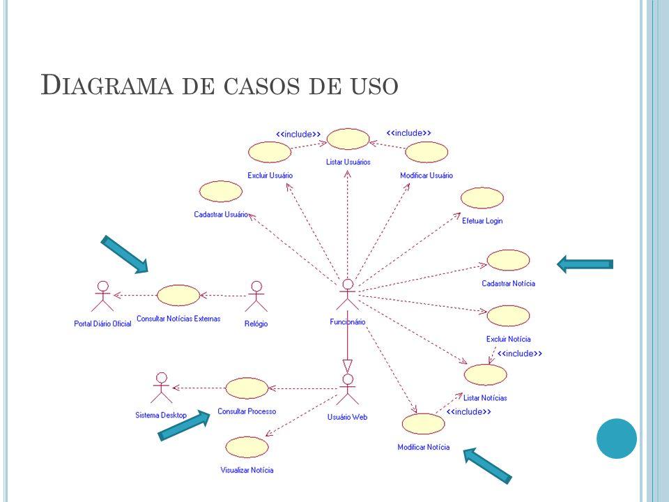 [UC016] C ONSULTAR N OTÍCIAS E XTERNAS Descrição: Este caso de uso se refere a comunicação com um outro sistema externo, o Portal do Diário Oficial, no intuito de adquirir ultimas notícias.
