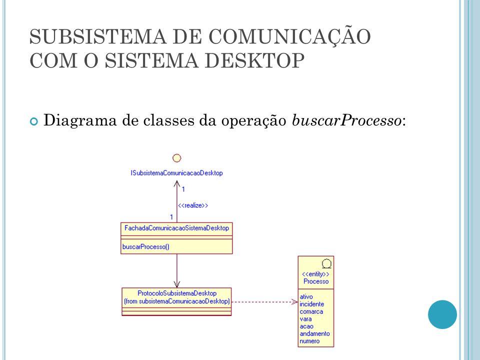 SUBSISTEMA DE COMUNICAÇÃO COM O SISTEMA DESKTOP Diagrama de classes da operação buscarProcesso :