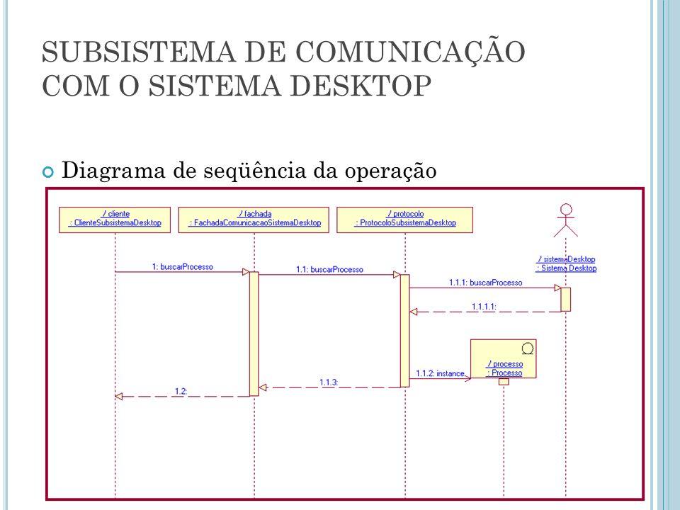 SUBSISTEMA DE COMUNICAÇÃO COM O SISTEMA DESKTOP Diagrama de seqüência da operação buscarProcesso :