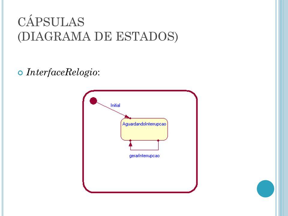 CÁPSULAS (DIAGRAMA DE ESTADOS) InterfaceRelogio :