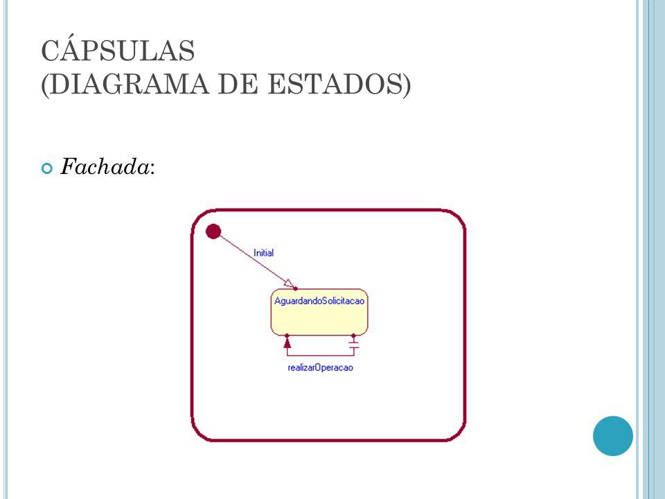 CÁPSULAS (DIAGRAMA DE ESTRUTURA) Protocolo: AtivacaoPeriodica Sinal: buscarNoticias Non-wired