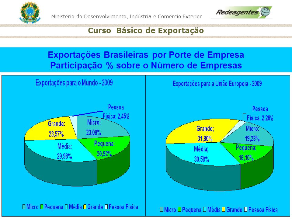 Ministério do Desenvolvimento, Indústria e Comércio Exterior Curso Básico de Exportação Exportações Brasileiras por Porte de Empresa Participação % so