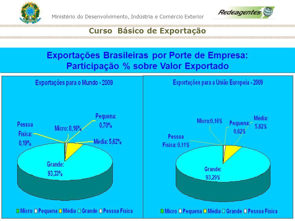 Ministério do Desenvolvimento, Indústria e Comércio Exterior Curso Básico de Exportação Exportações Brasileiras por Porte de Empresa: Participação % s