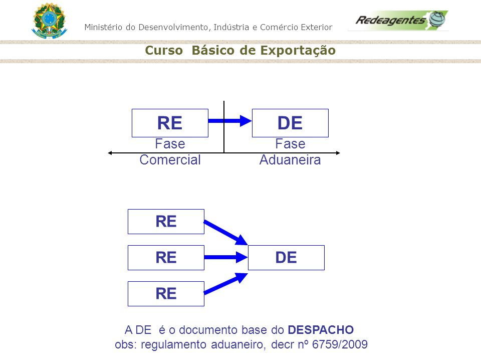 Ministério do Desenvolvimento, Indústria e Comércio Exterior Curso Básico de Exportação RE DE RE DERE Fase Comercial Fase Aduaneira A DE é o documento base do DESPACHO obs: regulamento aduaneiro, decr nº 6759/2009
