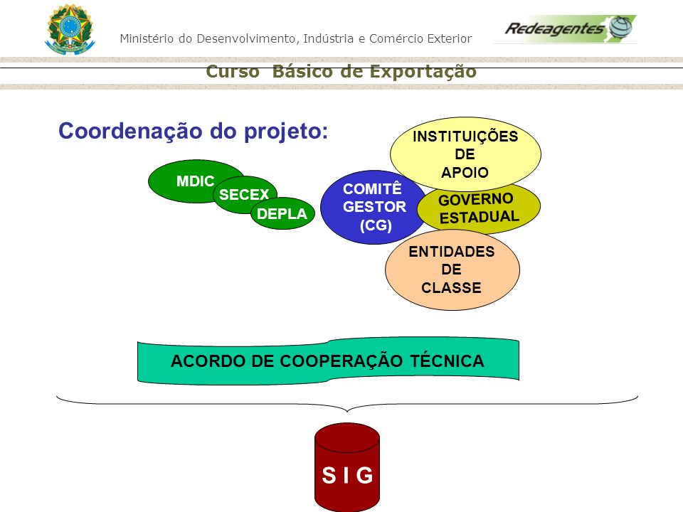 Ministério do Desenvolvimento, Indústria e Comércio Exterior Curso Básico de Exportação Coordenação do projeto: MDIC SECEX DEPLA COMITÊ GESTOR (CG) GO
