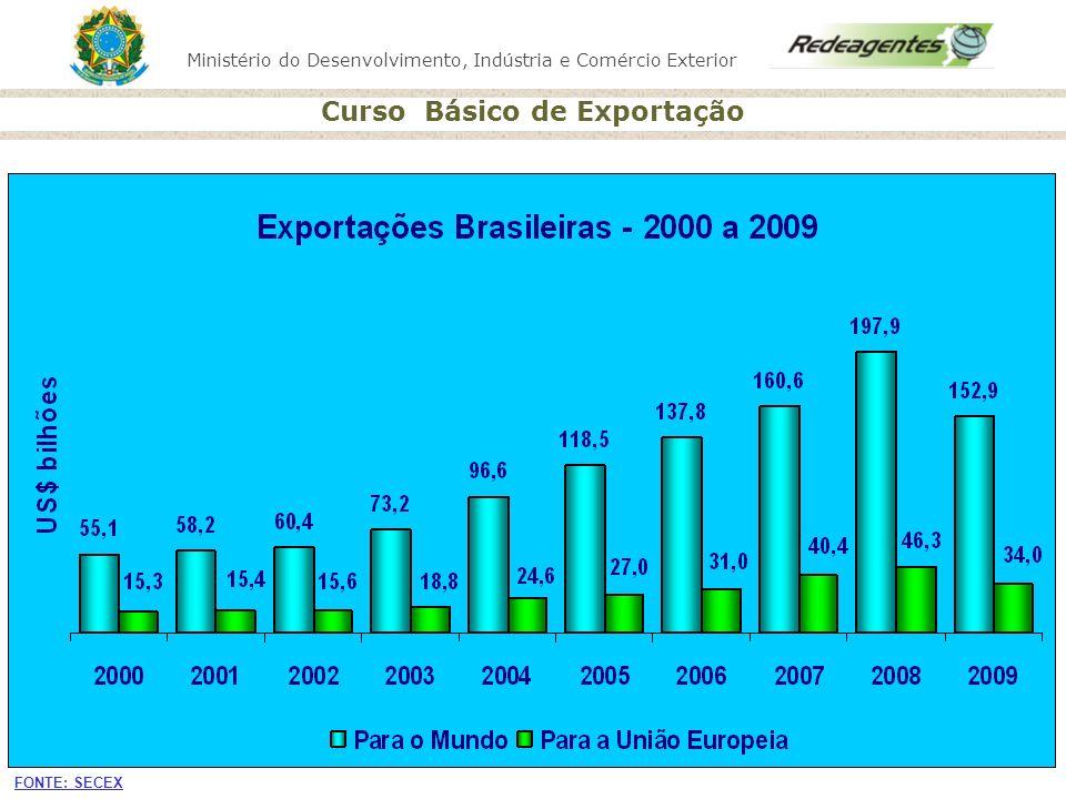Ministério do Desenvolvimento, Indústria e Comércio Exterior Curso Básico de Exportação FONTE: SECEX