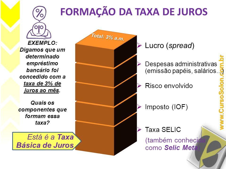 FORMAÇÃO DA TAXA DE JUROS EXEMPLO: Digamos que um determinado empréstimo bancário foi concedido com a taxa de 3% de juros ao mês. Quais os componentes