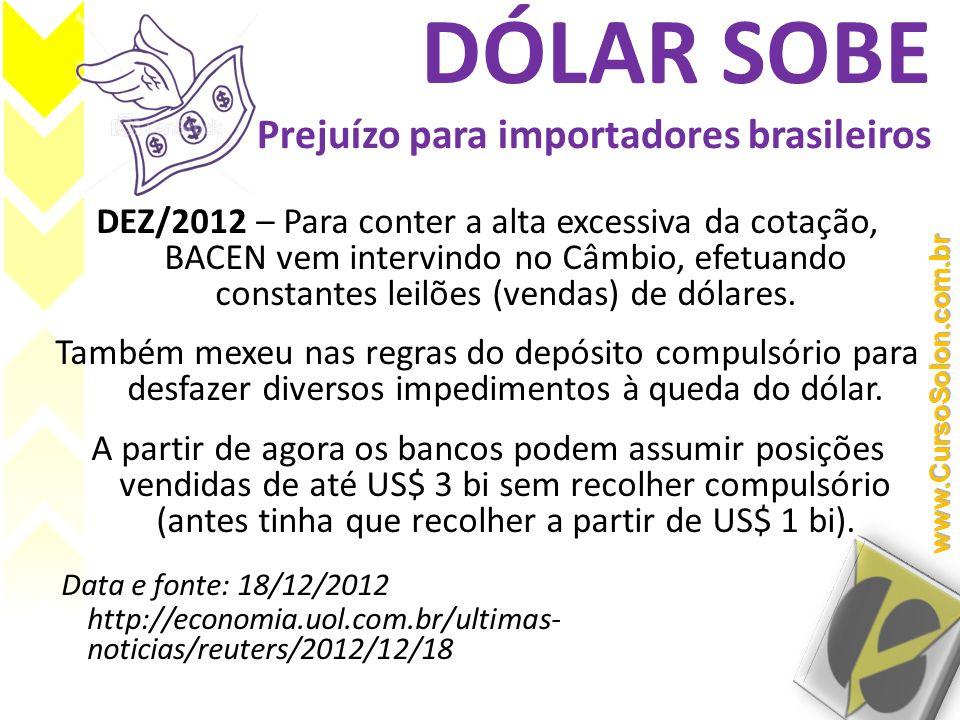 DÓLAR SOBE Prejuízo para importadores brasileiros DEZ/2012 – Para conter a alta excessiva da cotação, BACEN vem intervindo no Câmbio, efetuando consta