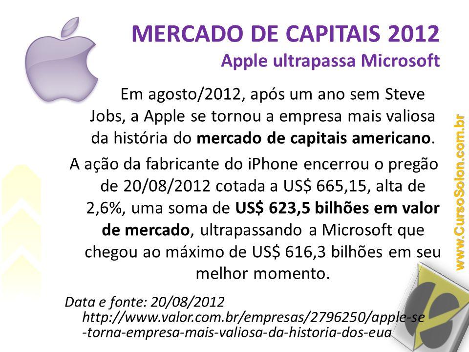 MERCADO DE CAPITAIS 2012 Apple ultrapassa Microsoft Em agosto/2012, após um ano sem Steve Jobs, a Apple se tornou a empresa mais valiosa da história d