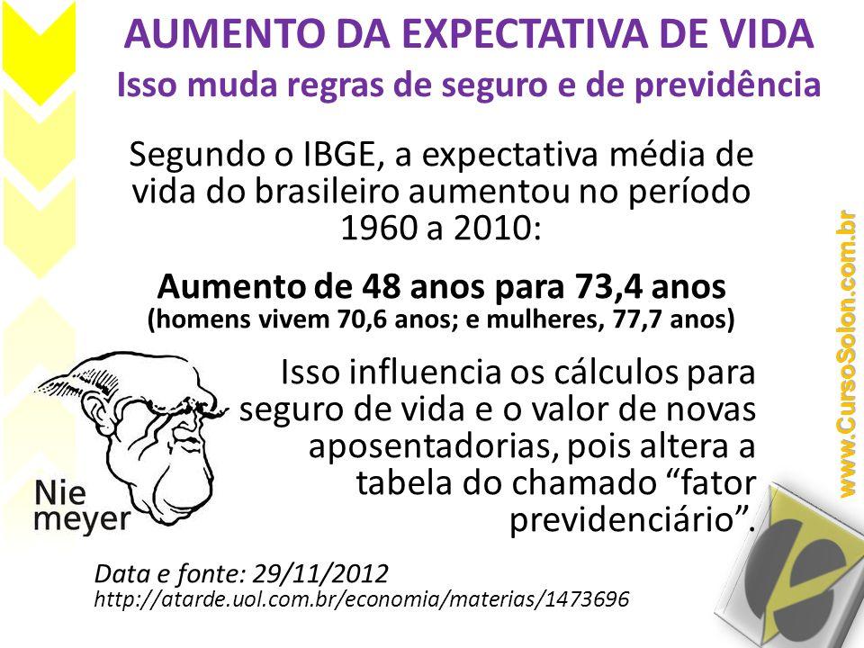 AUMENTO DA EXPECTATIVA DE VIDA Isso muda regras de seguro e de previdência Segundo o IBGE, a expectativa média de vida do brasileiro aumentou no perío