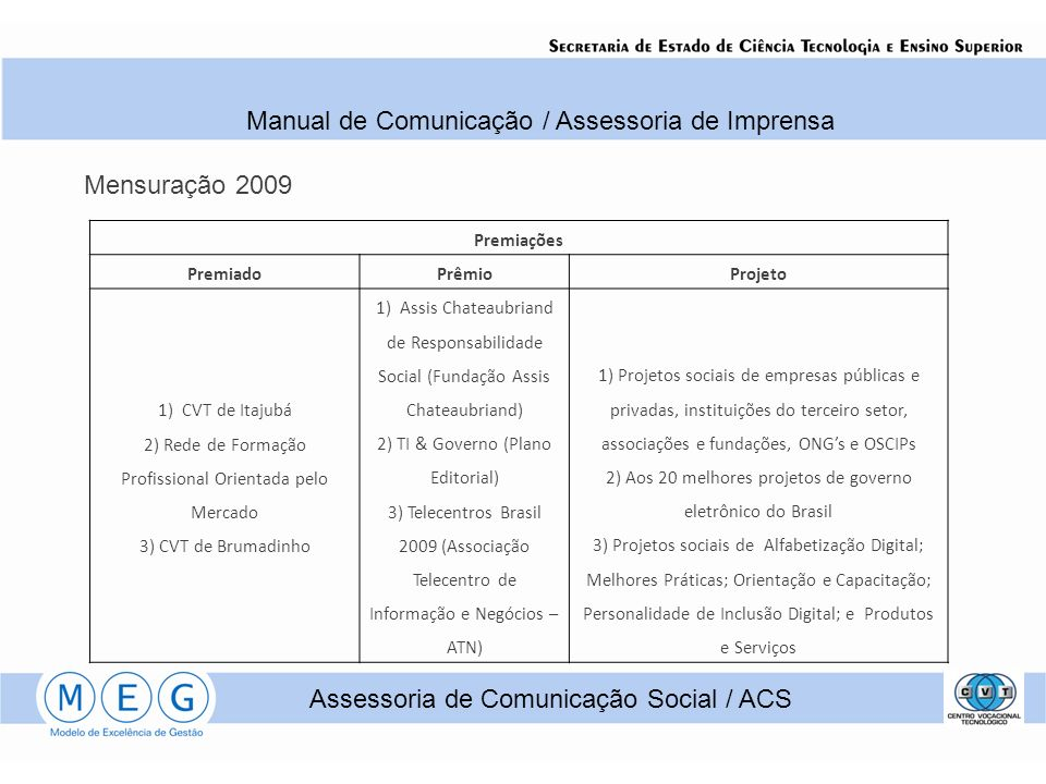 Assessoria de Comunicação Social / ACS Manual de Comunicação / Assessoria de Imprensa Premiações PremiadoPrêmioProjeto 1) CVT de Itajubá 2) Rede de Formação Profissional Orientada pelo Mercado 3) CVT de Brumadinho 1) Assis Chateaubriand de Responsabilidade Social (Fundação Assis Chateaubriand) 2) TI & Governo (Plano Editorial) 3) Telecentros Brasil 2009 (Associação Telecentro de Informação e Negócios – ATN) 1) Projetos sociais de empresas públicas e privadas, instituições do terceiro setor, associações e fundações, ONGs e OSCIPs 2) Aos 20 melhores projetos de governo eletrônico do Brasil 3) Projetos sociais de Alfabetização Digital; Melhores Práticas; Orientação e Capacitação; Personalidade de Inclusão Digital; e Produtos e Serviços Mensuração 2009