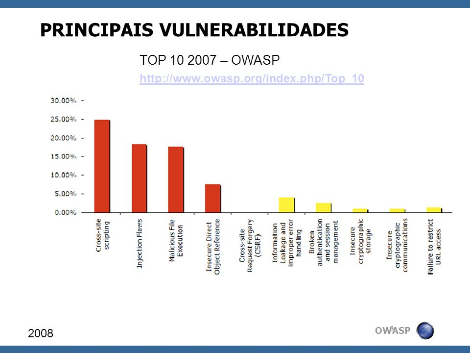 OWASP Panorama TOP 10 2008 9