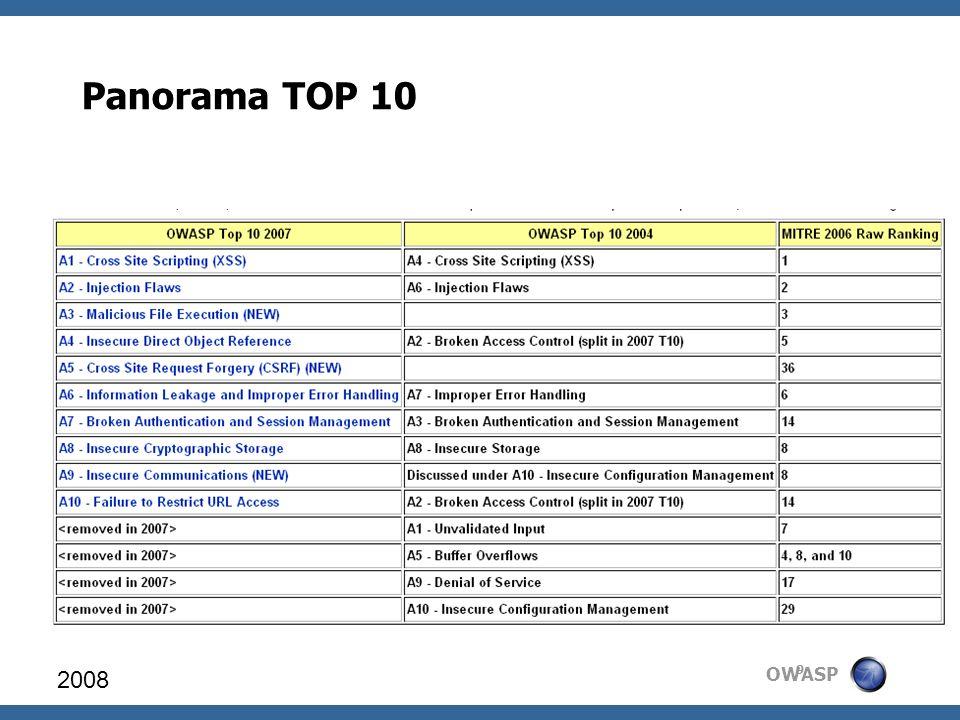 OWASP Panorama TOP 10 2008 9