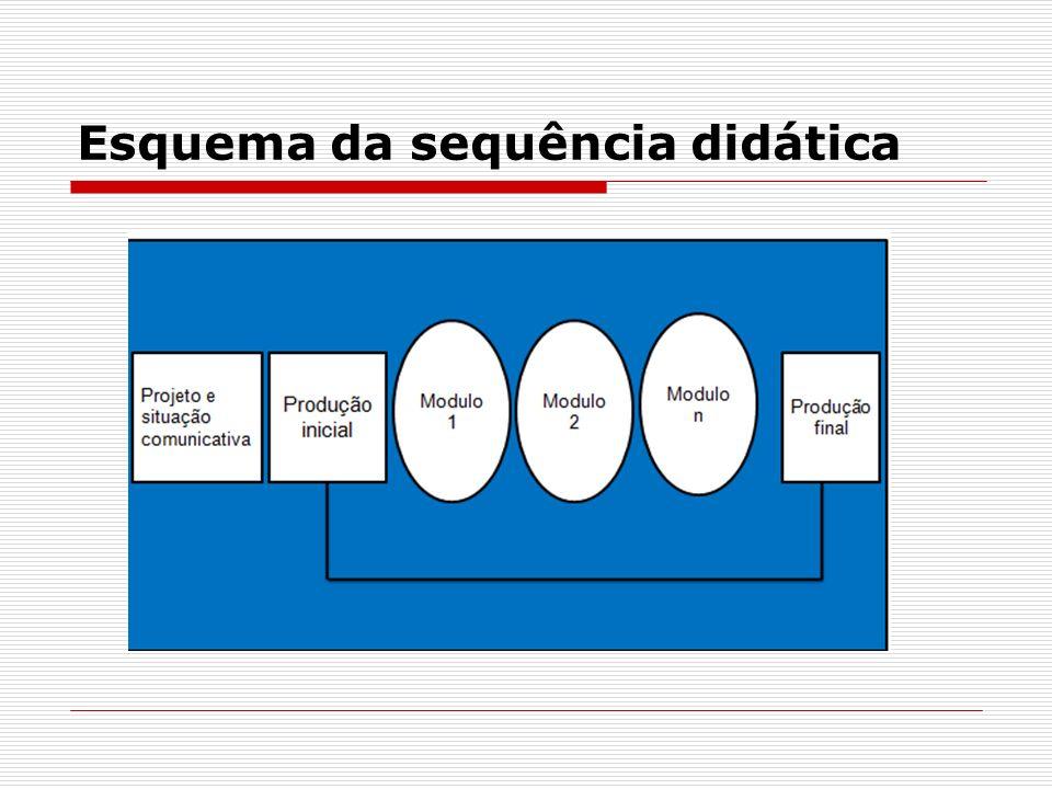 Esquema da sequência didática