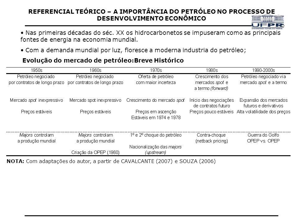 REFERENCIAL TEÓRICO – A IMPORTÂNCIA DO PETRÓLEO NO PROCESSO DE DESENVOLVIMENTO ECONÔMICO Instabilidade acentuada a partir da década de 70, com o Choque do Petróleo e posteriormente com a divulgação do chamado Pico de Hubbert.