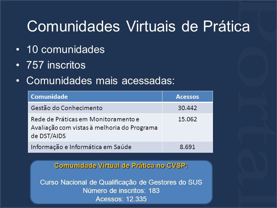 Comunidades Virtuais de Prática 10 comunidades 757 inscritos Comunidades mais acessadas: ComunidadeAcessos Gestão do Conhecimento30.442 Rede de Práticas em Monitoramento e Avaliação com vistas à melhoria do Programa de DST/AIDS 15.062 Informação e Informática em Saúde8.691 Comunidade Virtual de Prática no CVSP: Curso Nacional de Qualificação de Gestores do SUS Número de inscritos: 183 Acessos: 12.335