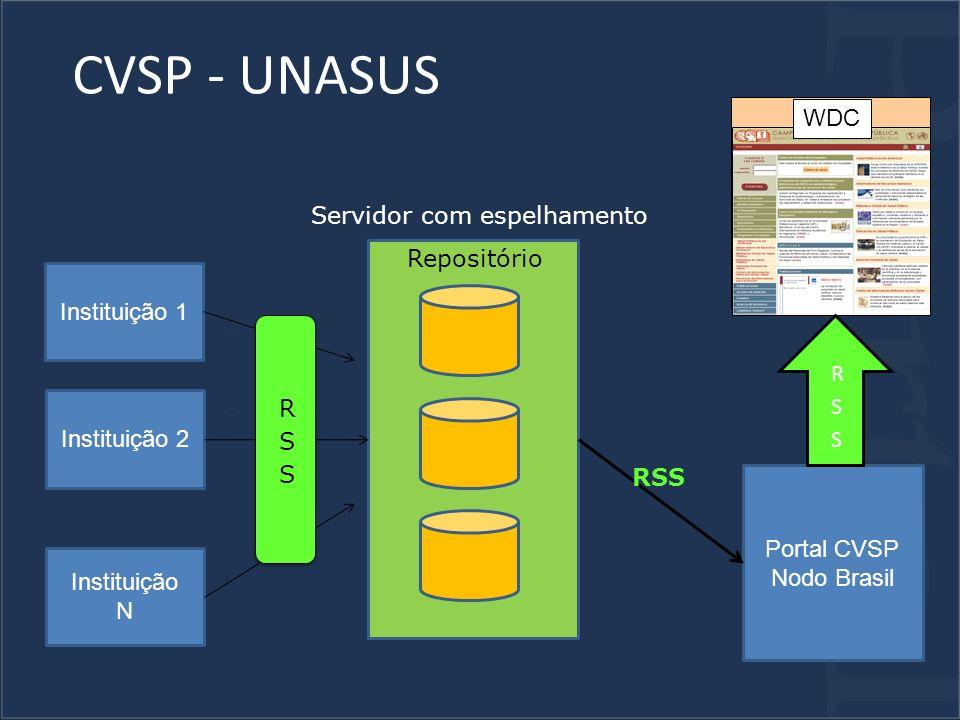CVSP - UNASUS Instituição 1 Instituição 2 Instituição N Repositório Servidor com espelhamento Portal CVSP Nodo Brasil WDC RSS