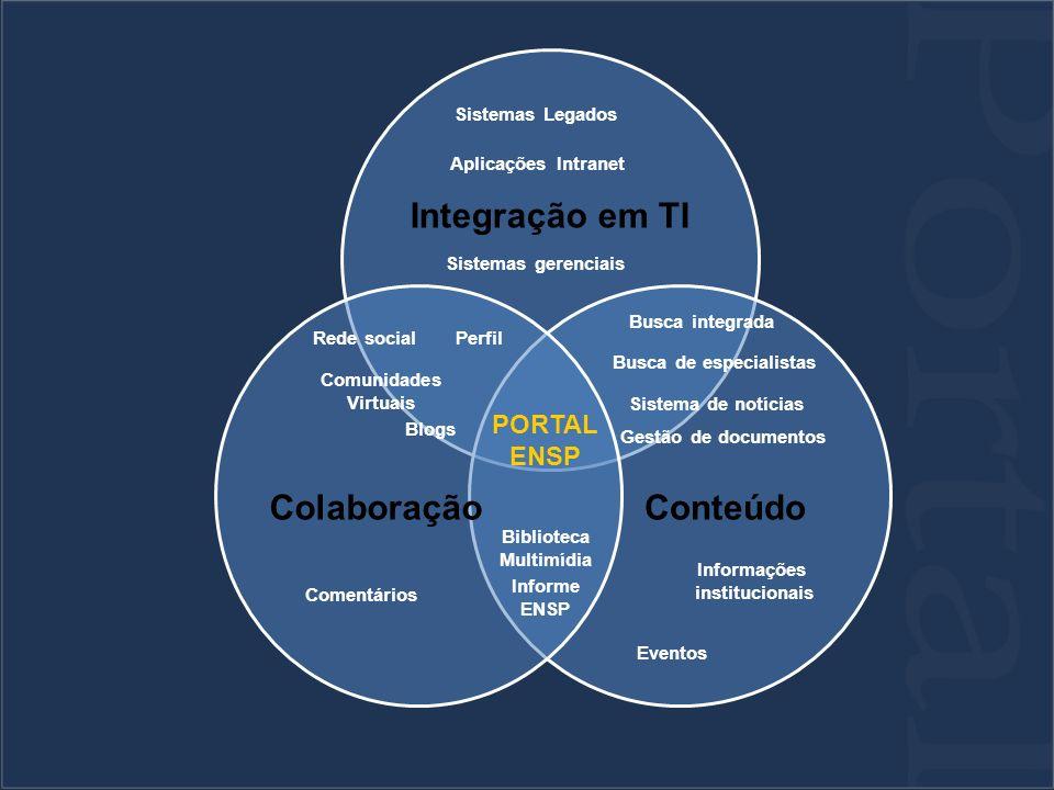 Integração em TI ConteúdoColaboração PORTAL ENSP Rede social Blogs Comunidades Virtuais Busca integrada Biblioteca Multimídia Informe ENSP Eventos Sistemas Legados Gestão de documentos Sistemas gerenciais Informações institucionais Comentários Sistema de notícias Aplicações Intranet Perfil Busca de especialistas