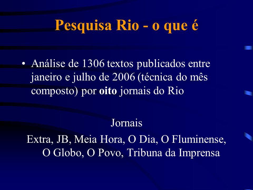 Pesquisa Rio - o que é Análise de 1306 textos publicados entre janeiro e julho de 2006 (técnica do mês composto) por oito jornais do Rio Jornais Extra, JB, Meia Hora, O Dia, O Fluminense, O Globo, O Povo, Tribuna da Imprensa