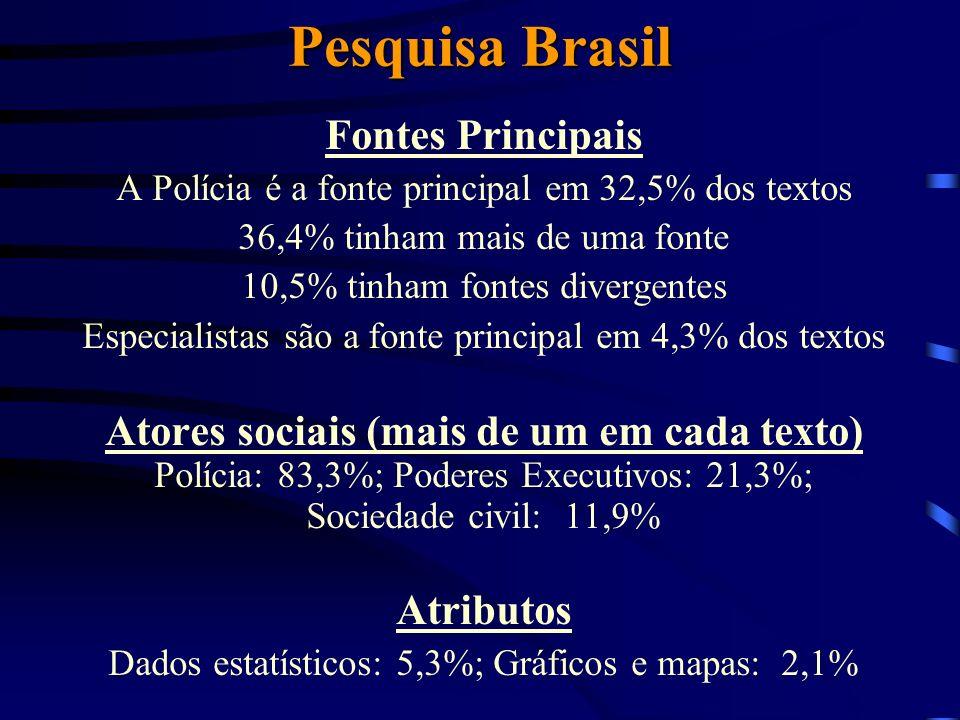 Pesquisa Rio Fontes Principais A Polícia é a fonte principal em 30,8% dos textos 37,2% tinham mais de uma fonte 6,7% tinham fontes divergentes Especialistas são a fonte principal em 1,9% dos textos Atores sociais (mais de um em cada texto) Polícia: 77,3%; Poderes Executivos: 14,2 Atributos Dados estatísticos: 7,1%; Gráficos e mapas: 0,5%