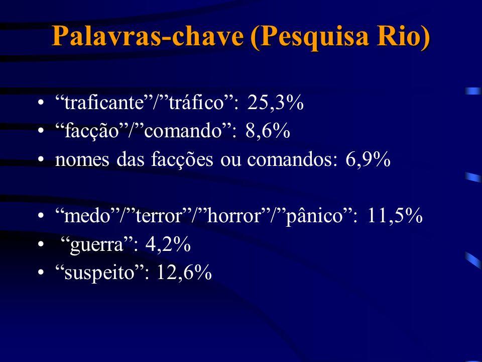 Palavras-chave (Pesquisa Rio) traficante/tráfico: 25,3% facção/comando: 8,6% nomes das facções ou comandos: 6,9% medo/terror/horror/pânico: 11,5% guerra: 4,2% suspeito: 12,6%