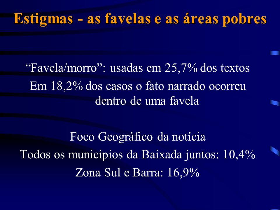 Estigmas - as favelas e as áreas pobres Favela/morro: usadas em 25,7% dos textos Em 18,2% dos casos o fato narrado ocorreu dentro de uma favela Foco G