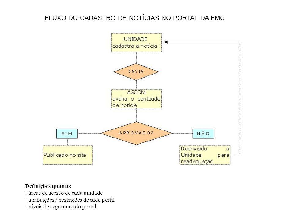 FLUXO DO CADASTRO DE NOTÍCIAS NO PORTAL DA FMC Definições quanto: - áreas de acesso de cada unidade - atribuições / restrições de cada perfil - níveis