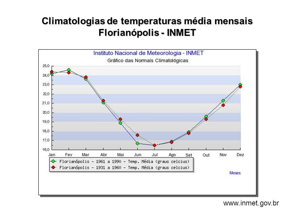 Climatologias de temperaturas média mensais Florianópolis - INMET www.inmet.gov.br