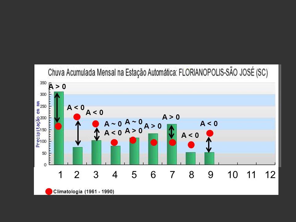 A > 0 A < 0 A ~ 0 A < 0 A ~ 0 A > 0 A < 0 Climatologia (1961 - 1990) 1 2 3 4 5 6 7 8 9 10 11 12