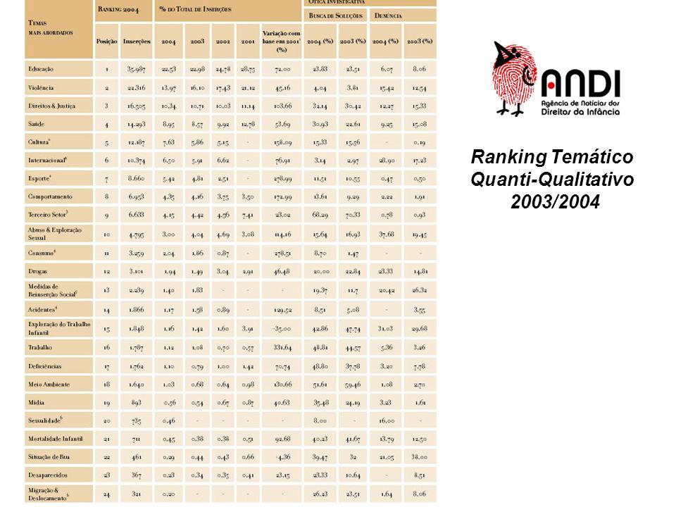 Ranking Temático Quanti-Qualitativo 2003/2004