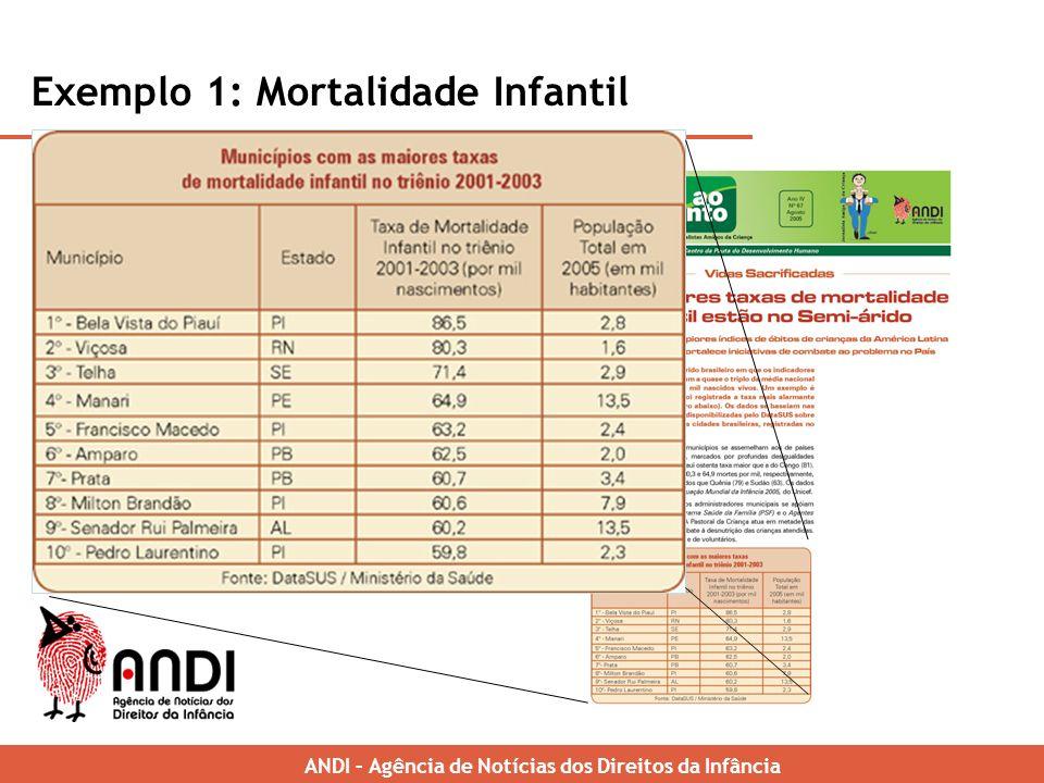 Exemplo 1: Mortalidade Infantil ANDI – Brazilian News Agency for Childrens Rights Elaboração de um ranking de mortalidade infantil por município - Potencialização de pesquisas e estudos (governamentais e não governamentais) ANDI – Agência de Notícias dos Direitos da Infância