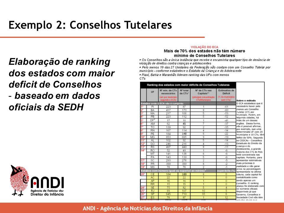 Exemplo 2: Conselhos Tutelares ANDI – Brazilian News Agency for Childrens Rights Elaboração de ranking dos estados com maior deficit de Conselhos - baseado em dados oficiais da SEDH ANDI – Agência de Notícias dos Direitos da Infância