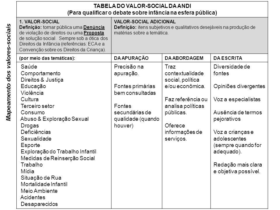 TABELA DO VALOR-SOCIAL DA ANDI (Para qualificar o debate sobre infância na esfera pública) 1.