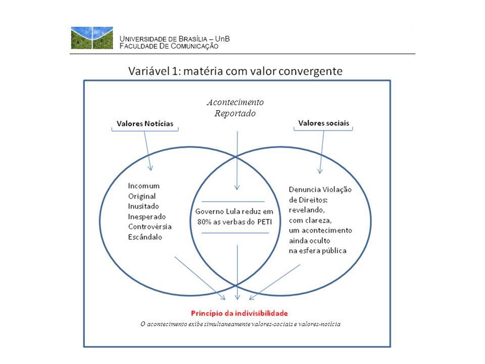 Acontecimento Reportado O acontecimento exibe simultaneamente valores-sociais e valores-notícia