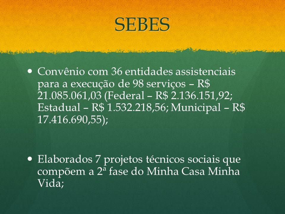SEBES Convênio com 36 entidades assistenciais para a execução de 98 serviços – R$ 21.085.061,03 (Federal – R$ 2.136.151,92; Estadual – R$ 1.532.218,56