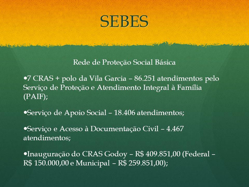SEBES Rede de Proteção Social Básica 7 CRAS + polo da Vila Garcia – 86.251 atendimentos pelo Serviço de Proteção e Atendimento Integral à Família (PAI