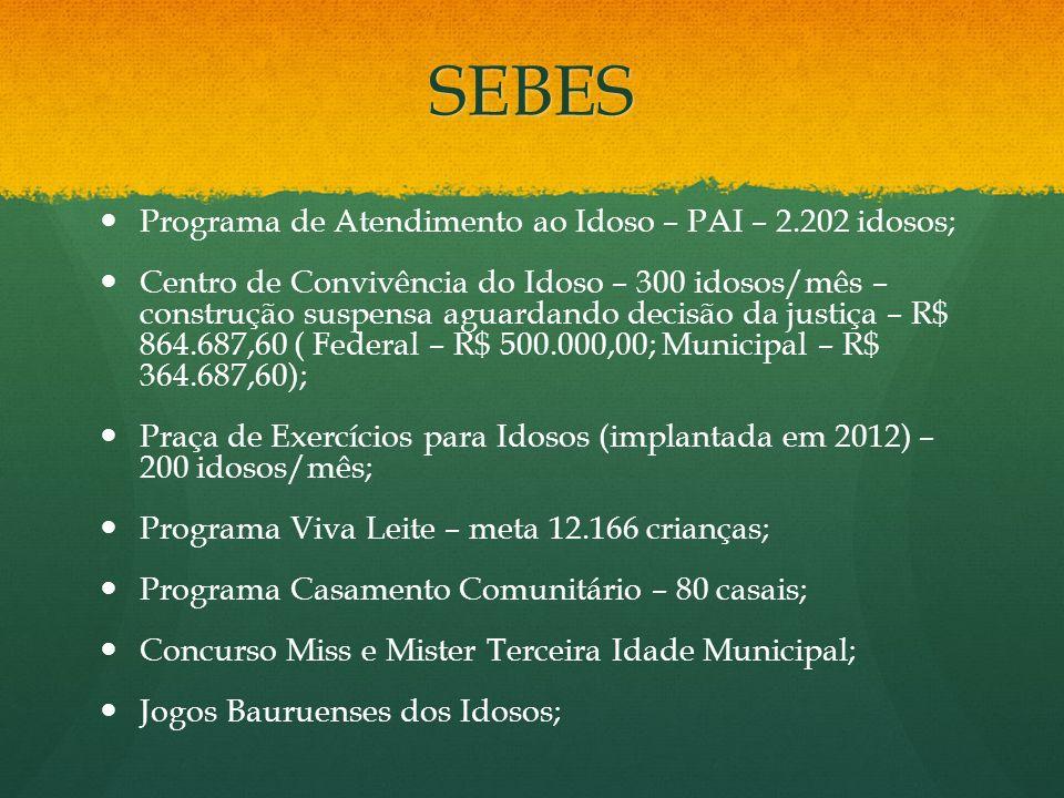 SEBES Programa de Atendimento ao Idoso – PAI – 2.202 idosos; Centro de Convivência do Idoso – 300 idosos/mês – construção suspensa aguardando decisão