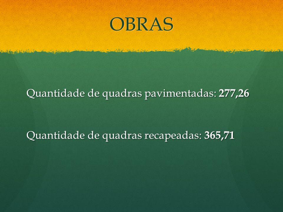 OBRAS Quantidade de quadras pavimentadas: 277,26 Quantidade de quadras recapeadas: 365,71