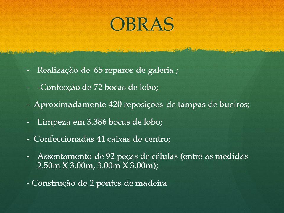 OBRAS - -Realização de 65 reparos de galeria ; - --Confecção de 72 bocas de lobo; - Aproximadamente 420 reposições de tampas de bueiros; - -Limpeza em