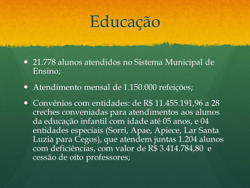 Educação 21.778 alunos atendidos no Sistema Municipal de Ensino; Atendimento mensal de 1.150.000 refeições; Convênios com entidades: de R$ 11.455.191,