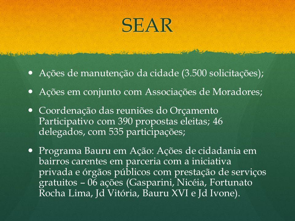 SEAR Ações de manutenção da cidade (3.500 solicitações); Ações em conjunto com Associações de Moradores; Coordenação das reuniões do Orçamento Partici