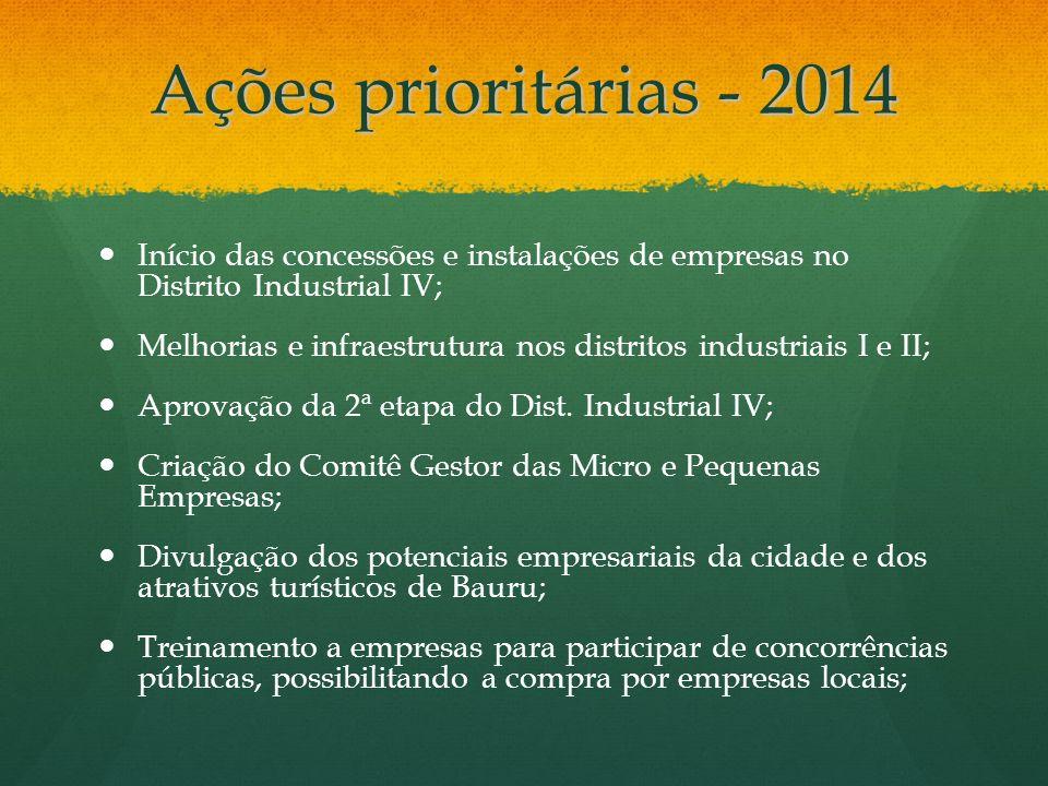 Ações prioritárias - 2014 Início das concessões e instalações de empresas no Distrito Industrial IV; Melhorias e infraestrutura nos distritos industri