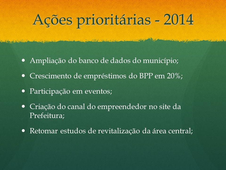 Ações prioritárias - 2014 Ampliação do banco de dados do município; Crescimento de empréstimos do BPP em 20%; Participação em eventos; Criação do cana