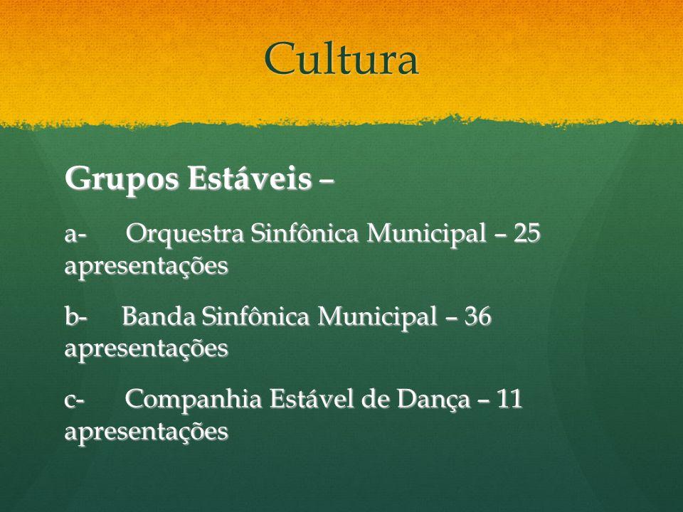 Cultura Grupos Estáveis – a- Orquestra Sinfônica Municipal – 25 apresentações b- Banda Sinfônica Municipal – 36 apresentações c- Companhia Estável de