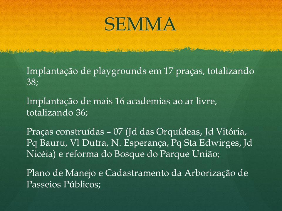 SEMMA Implantação de playgrounds em 17 praças, totalizando 38; Implantação de mais 16 academias ao ar livre, totalizando 36; Praças construídas – 07 (