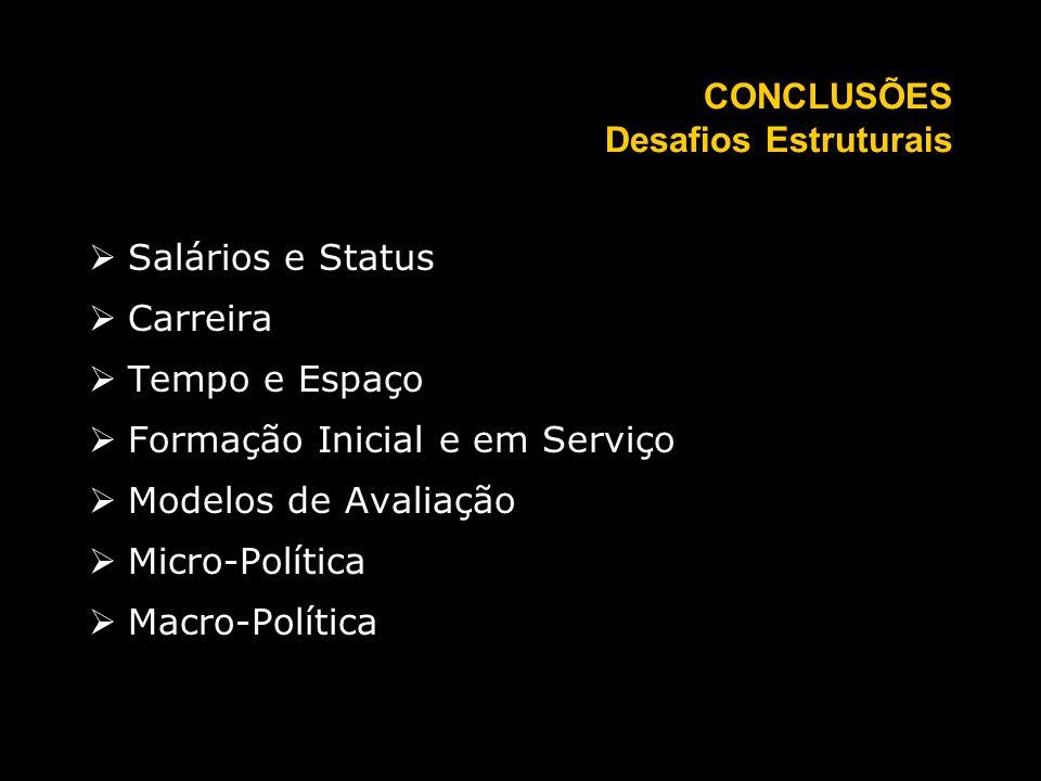 CONCLUSÕES Desafios Estruturais Salários e Status Carreira Tempo e Espaço Formação Inicial e em Serviço Modelos de Avaliação Micro-Política Macro-Política