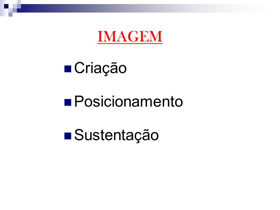 Criação Posicionamento Sustentação IMAGEM