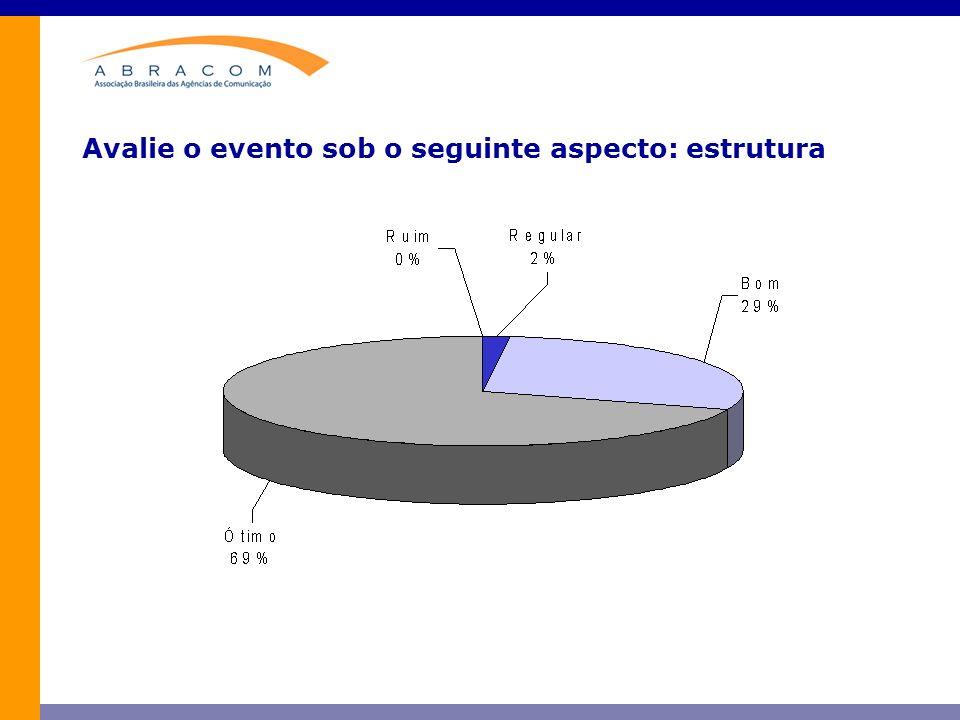 Avalie o evento sob o seguinte aspecto: estrutura